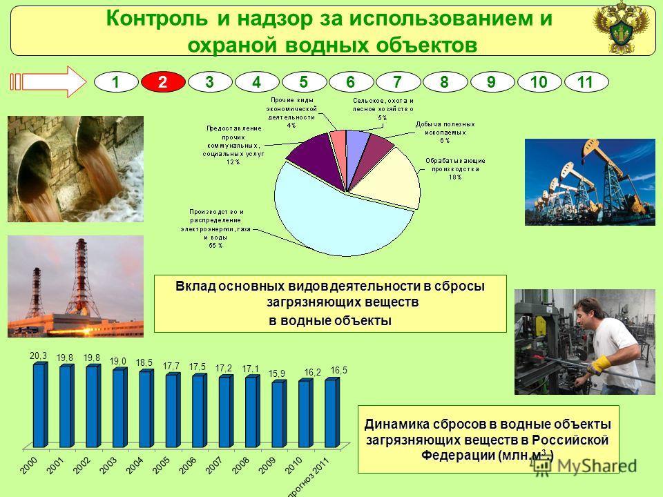 Контроль и надзор за использованием и охраной водных объектов 2315467891011 Вклад основных видов деятельности в сбросы загрязняющих веществ в водные объекты Динамика сбросов в водные объекты загрязняющих веществ в Российской Федерации (млн.м 3.)