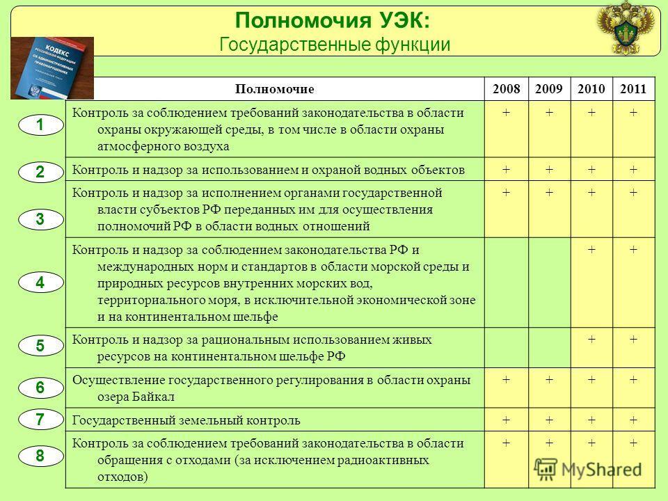 Полномочия УЭК: Государственные функции Полномочие2008200920102011 Контроль за соблюдением требований законодательства в области охраны окружающей среды, в том числе в области охраны атмосферного воздуха ++++ Контроль и надзор за использованием и охр