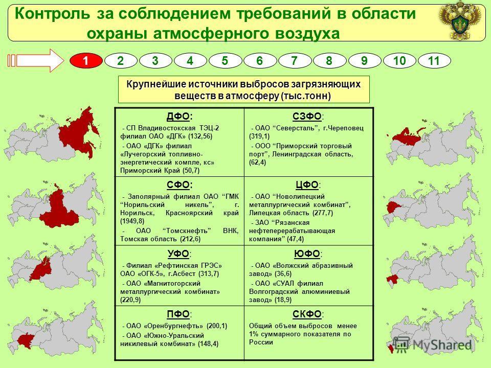 Контроль за соблюдением требований в области охраны атмосферного воздуха 1325467891011 Крупнейшие источники выбросов загрязняющих веществ в атмосферу (тыс.тонн) ДФО: - СП Владивостокская ТЭЦ-2 филиал ОАО «ДГК» (132,56) - ОАО «ДГК» филиал «Лучегорский