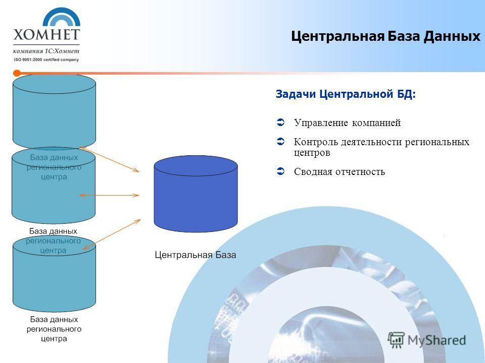 Задачи Центральной БД: Управление компанией Контроль деятельности региональных центров Сводная отчетность Центральная База Данных
