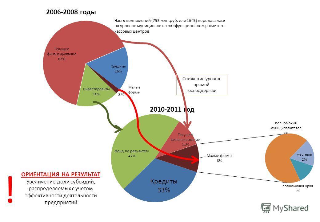Малые формы ОРИЕНТАЦИЯ НА РЕЗУЛЬТАТ Увеличение доли субсидий, распределяемых с учетом эффективности деятельности предприятий Часть полномочий (793 млн.руб. или 16 %) передавалась на уровень муниципалитетов с функционалом расчетно- кассовых центров !