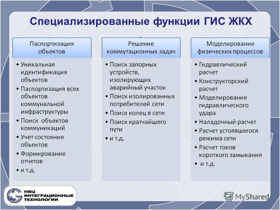Специализированные функции ГИС ЖКХ.