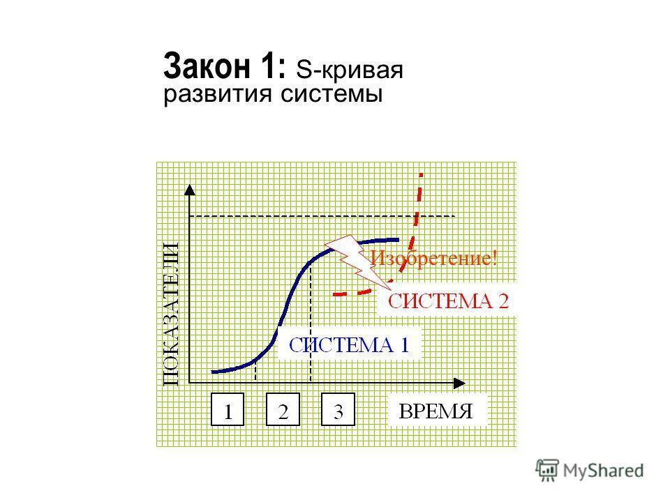 Закон 1: S-кривая развития системы Изобретение!