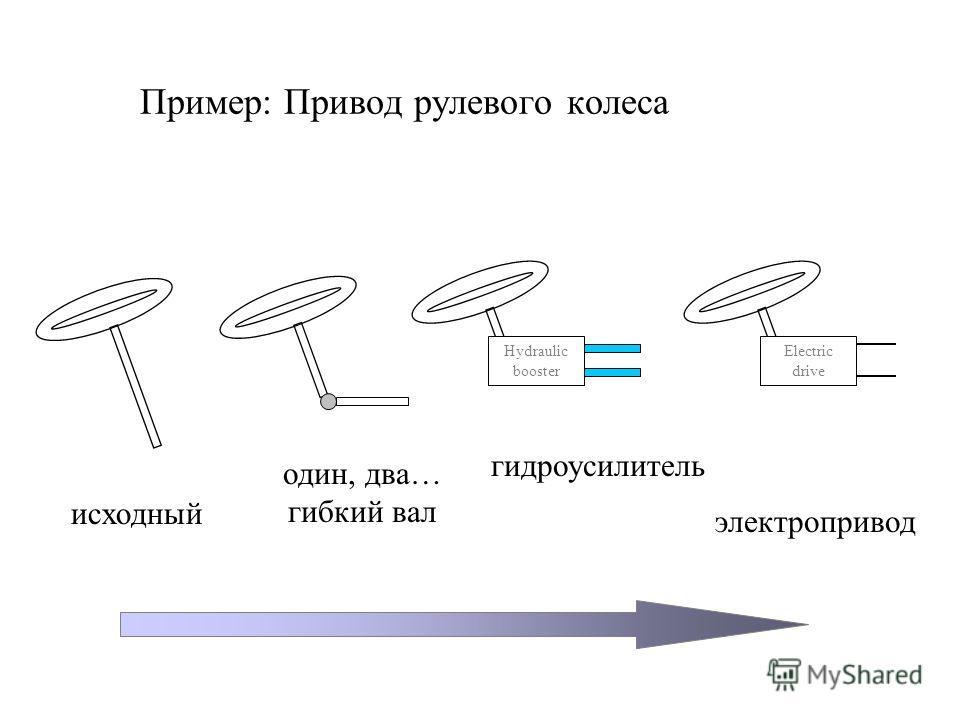 Пример: Привод рулевого колеса Hydraulic booster Electric drive исходный один, два… гибкий вал гидроусилитель электропривод