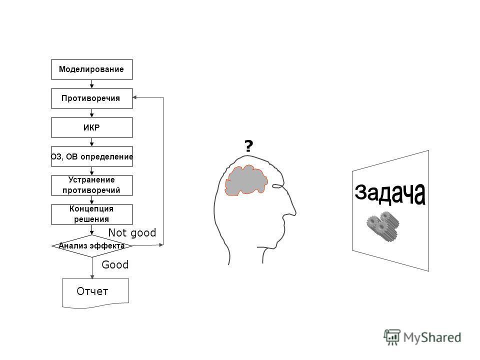 Устранение противоречий Моделирование ИКР Противоречия ОЗ, ОВ определение Концепция решения Анализ эффекта Not good Good Отчет ?