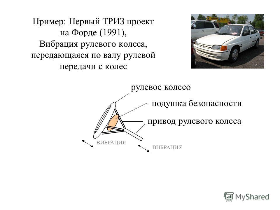 Пример: Первый ТРИЗ проект на Форде (1991), Вибрация рулевого колеса, передающаяся по валу рулевой передачи с колес рулевое колесо привод рулевого колеса подушка безопасности ВИБРАЦИЯ