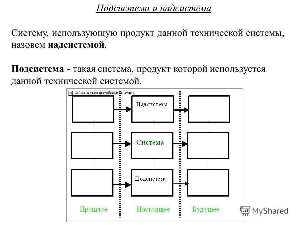 Подсистема и надсистема Систему, использующую продукт данной технической системы, назовем надсистемой. Подсистема - такая система, продукт которой используется данной технической системой.