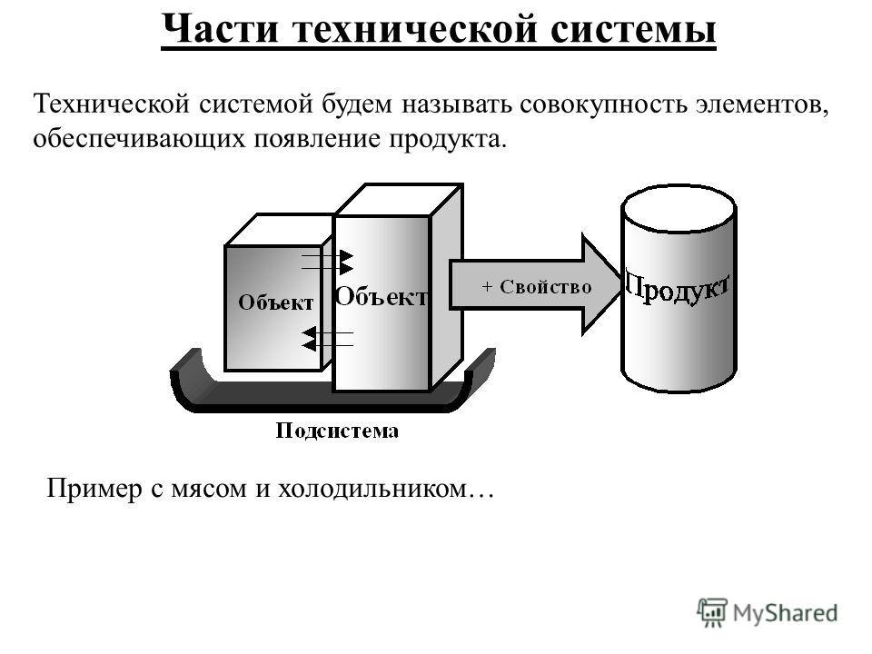Части технической системы Технической системой будем называть совокупность элементов, обеспечивающих появление продукта. Пример с мясом и холодильником…