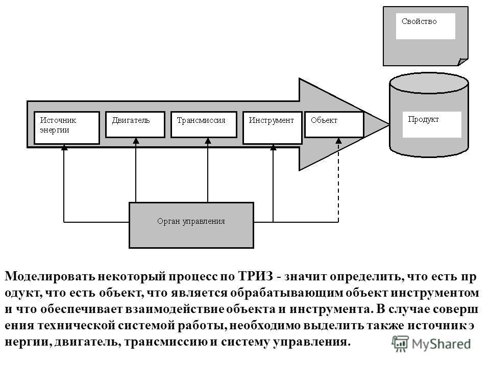Моделировать некоторый процесс по ТРИЗ - значит определить, что есть пр одукт, что есть объект, что является обрабатывающим объект инструментом и что обеспечивает взаимодействие объекта и инструмента. В случае соверш ения технической системой работы,