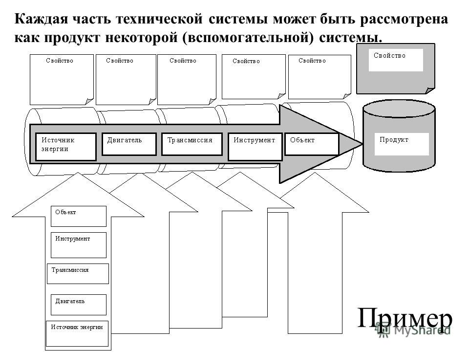 Каждая часть технической системы может быть рассмотрена как продукт некоторой (вспомогательной) системы. Пример