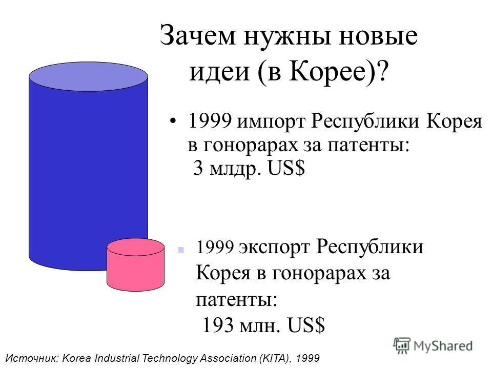 Зачем нужны новые идеи (в Корее)? n 1999 экспорт Республики Корея в гонорарах за патенты: 193 млн. US$ 1999 импорт Республики Корея в гонорарах за патенты: 3 млдр. US$ Источник: Korea Industrial Technology Association (KITA), 1999