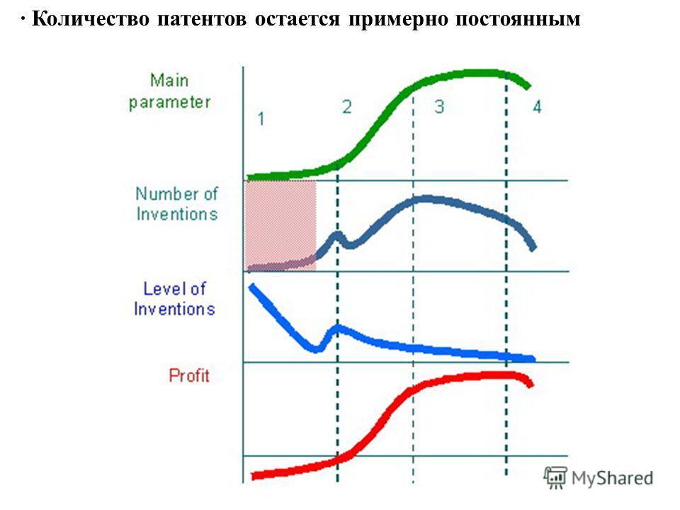 · Количество патентов остается примерно постоянным