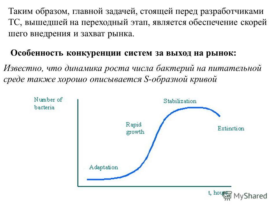 Таким образом, главной задачей, стоящей перед разработчиками ТС, вышедшей на переходный этап, является обеспечение скорей шего внедрения и захват рынка. Особенность конкуренции систем за выход на рынок: Известно, что динамика роста числа бактерий на