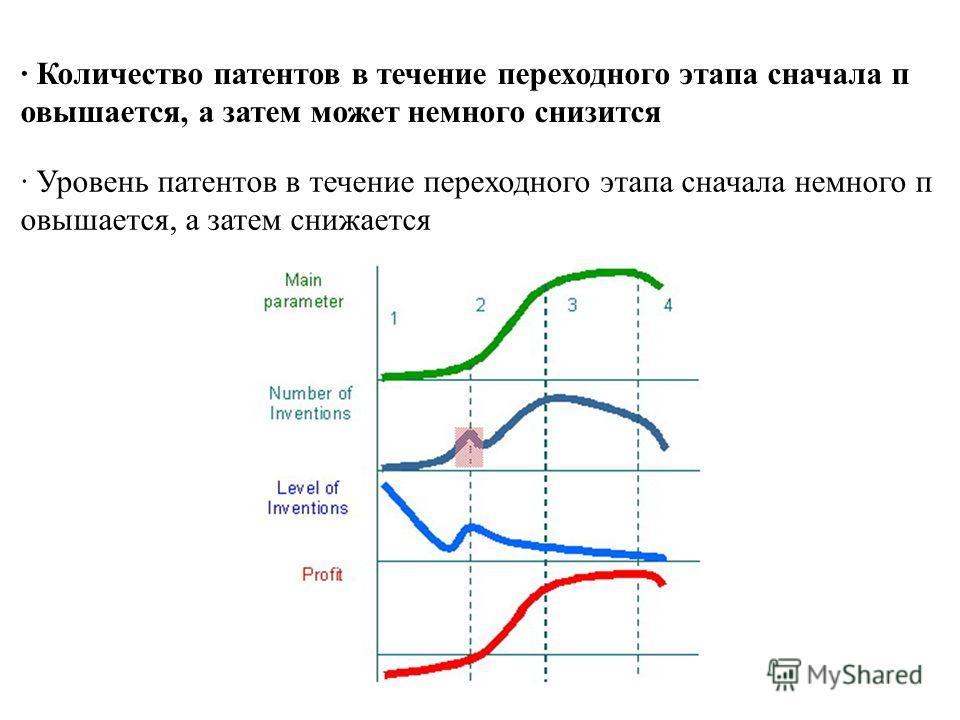 · Количество патентов в течение переходного этапа сначала п овышается, а затем может немного снизится · Уровень патентов в течение переходного этапа сначала немного п овышается, а затем снижается