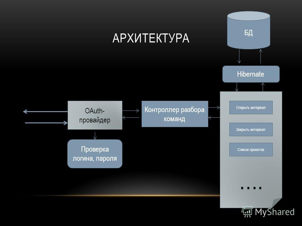 АРХИТЕКТУРА OAuth- провайдер Проверка логина, пароля Контроллер разбора команд БД.. …... …. Открыть интервал Закрыть интервал Список проектов Hibernate