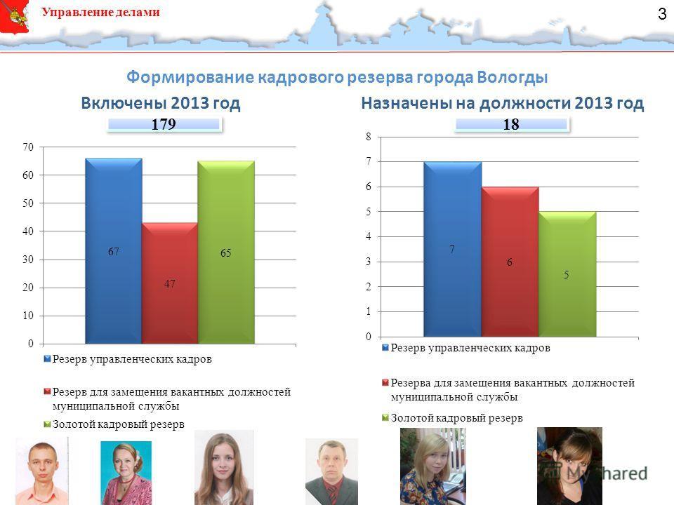 Управление делами Формирование кадрового резерва города Вологды Включены 2013 годНазначены на должности 2013 год 179 18 3