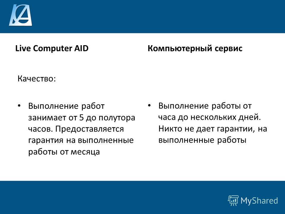Live Computer AID Качество: Выполнение работ занимает от 5 до полутора часов. Предоставляется гарантия на выполненные работы от месяца Компьютерный сервис Выполнение работы от часа до нескольких дней. Никто не дает гарантии, на выполненные работы
