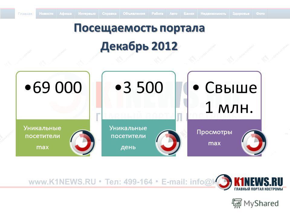 Посещаемость портала Декабрь 2012 69 000 Уникальные посетители max 3 500 Уникальные посетители день Свыше 1 млн. Просмотры max
