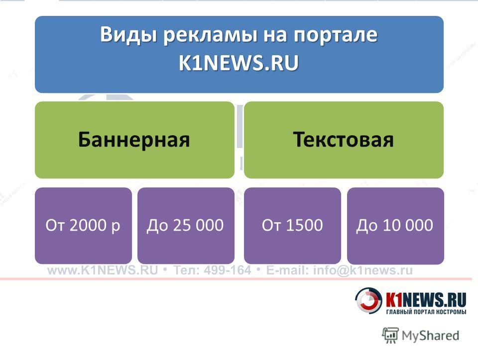 Виды рекламы на портале K1NEWS.RU Баннерная От 2000 рДо 25 000 Текстовая От 1500До 10 000