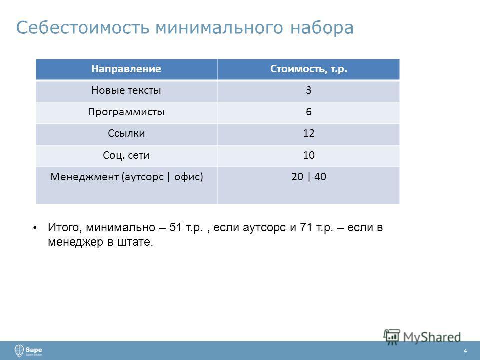 Себестоимость минимального набора 4 НаправлениеСтоимость, т.р. Новые тексты3 Программисты6 Ссылки12 Соц. сети10 Менеджмент (аутсорс | офис)20 | 40 Итого, минимально – 51 т.р., если аутсорс и 71 т.р. – если в менеджер в штате.