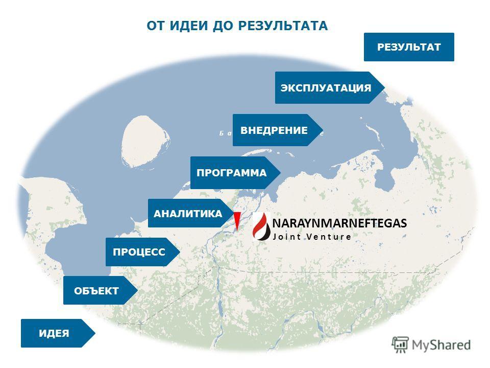 Баренцево море NARAYNMARNEFTEGAS Joint Venture ОБЪЕКТ ИДЕЯ ПРОЦЕСС АНАЛИТИКА ПРОГРАММА ВНЕДРЕНИЕ ЭКСПЛУАТАЦИЯ РЕЗУЛЬТАТ