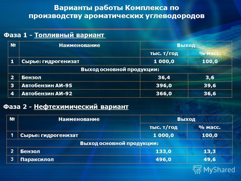 Варианты работы Комплекса по производству ароматических углеводородов НаименованиеВыход тыс. т/год% масс. 1Сырье: гидрогенизат1 000,0100,0 Выход основной продукции: 2Бензол36,43,6 3Автобензин АИ-95396,039,6 4Автобензин АИ-92366,036,6 Фаза 2 - Нефтехи