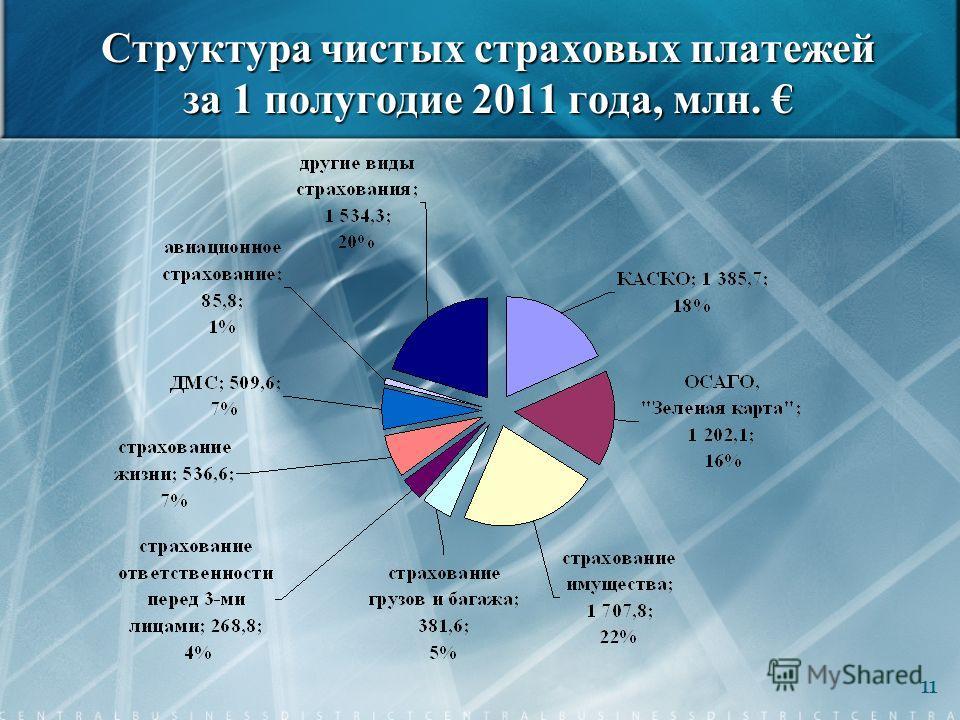 Структура чистых страховых платежей за 1 полугодие 2011 года, млн. Структура чистых страховых платежей за 1 полугодие 2011 года, млн. 11