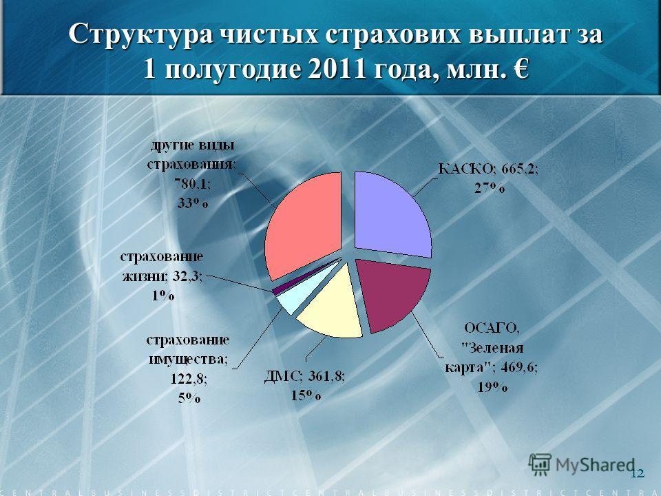 Структура чистых страхових выплат за 1 полугодие 2011 года, млн. Структура чистых страхових выплат за 1 полугодие 2011 года, млн. 12