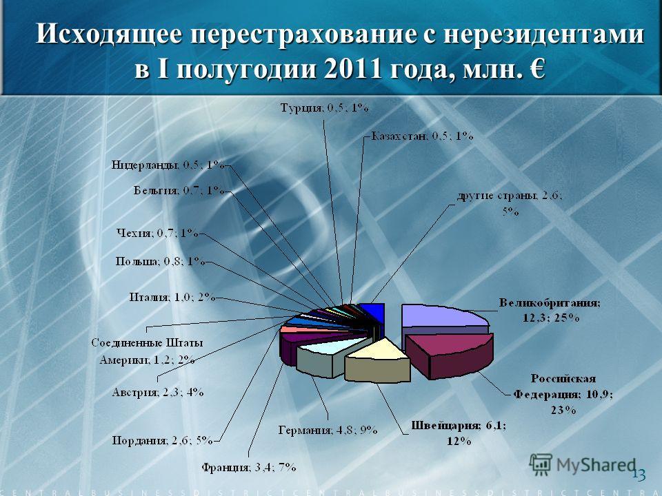 Исходящее перестрахование с нерезидентами в І полугодии 2011 года, млн. Исходящее перестрахование с нерезидентами в І полугодии 2011 года, млн. 13
