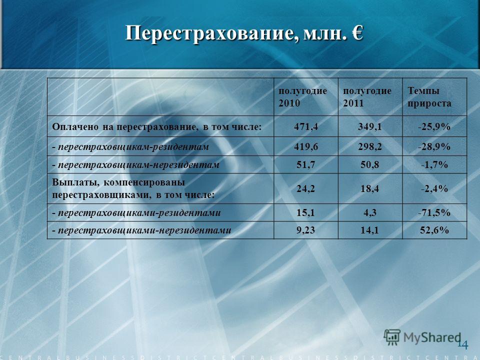 Перестрахование, млн. Перестрахование, млн. 14 полугодие 2010 полугодие 2011 Темпы прироста Оплачено на перестрахование, в том числе:471,4349,1-25,9% - перестраховщикам-резидентам419,6298,2-28,9% - перестраховщикам-нерезидентам51,750,8-1,7% Выплаты,