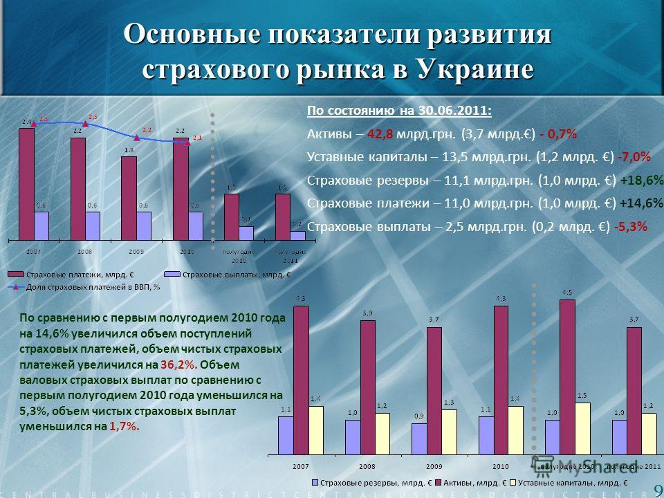 Основные показатели развития страхового рынка в Украине По состоянию на 30.06.2011: Активы – 42,8 млрд.грн. (3,7 млрд.) - 0,7% Уставные капиталы – 13,5 млрд.грн. (1,2 млрд. ) -7,0% Страховые резервы – 11,1 млрд.грн. (1,0 млрд. ) +18,6% Страховые плат