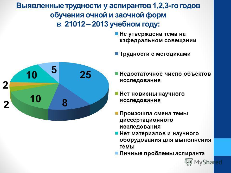 Выявленные трудности у аспирантов 1,2,3-го годов обучения очной и заочной форм в 21012 – 2013 учебном году: