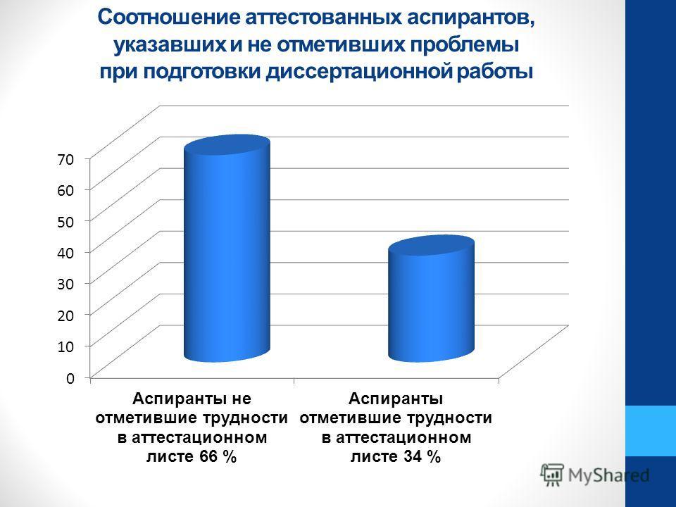 Соотношение аттестованных аспирантов, указавших и не отметивших проблемы при подготовки диссертационной работы