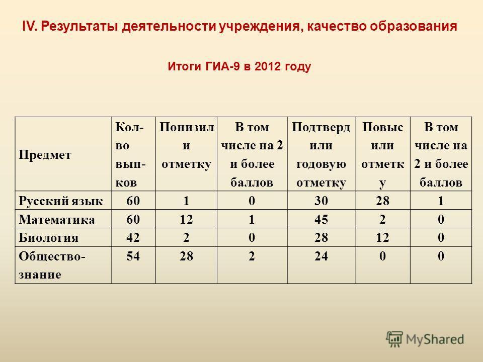 IV. Результаты деятельности учреждения, качество образования Итоги ГИА-9 в 2012 году Предмет Кол- во вып- ков Понизил и отметку В том числе на 2 и более баллов Подтверд или годовую отметку Повыс или отметк у В том числе на 2 и более баллов Русский яз