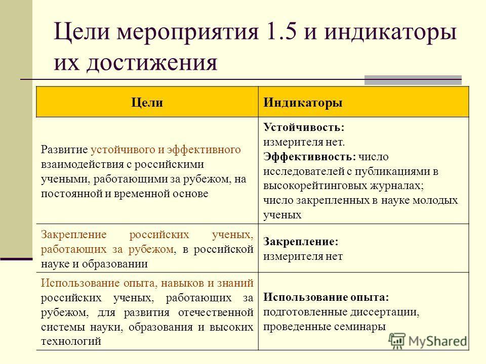 Цели мероприятия 1.5 и индикаторы их достижения ЦелиИндикаторы Развитие устойчивого и эффективного взаимодействия с российскими учеными, работающими за рубежом, на постоянной и временной основе Устойчивость: измерителя нет. Эффективность: число иссле