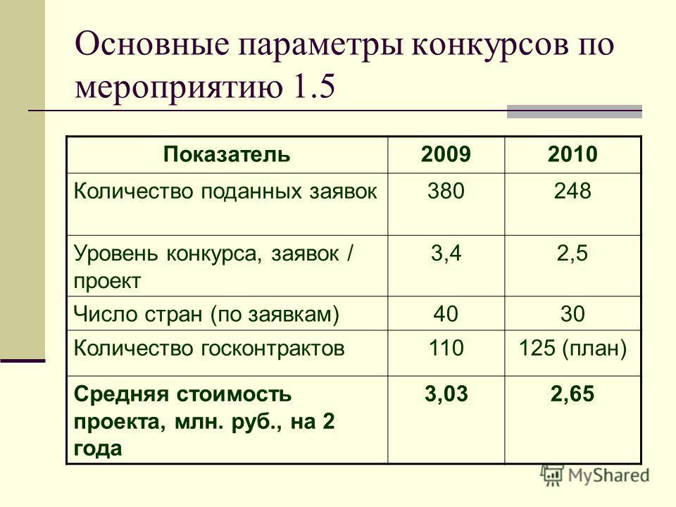 Основные параметры конкурсов по мероприятию 1.5 Показатель20092010 Количество поданных заявок380248 Уровень конкурса, заявок / проект 3,42,5 Число стран (по заявкам)4030 Количество госконтрактов110125 (план) Средняя стоимость проекта, млн. руб., на 2