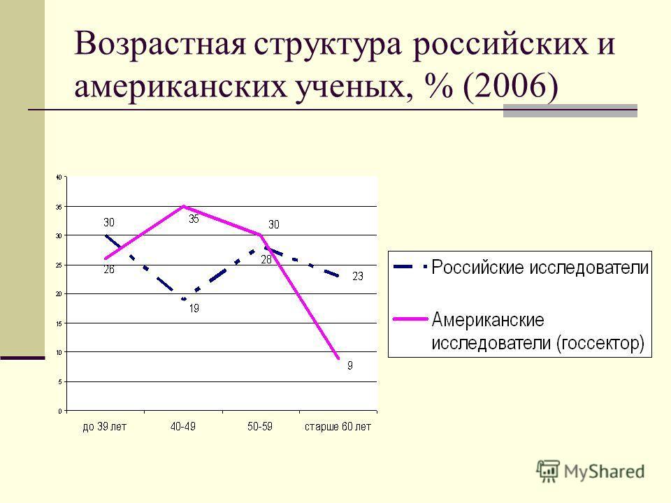 Возрастная структура российских и американских ученых, % (2006)