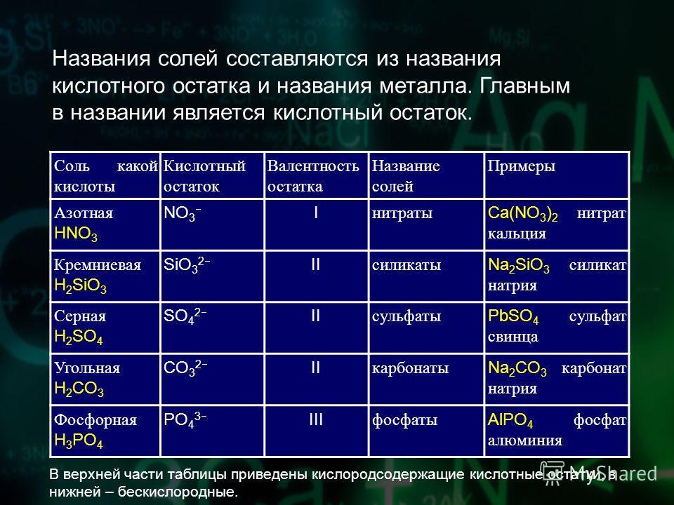 Названия солей составляются из названия кислотного остатка и названия металла. Главным в названии является кислотный остаток. Соль какой кислоты Кислотный остаток Валентность остатка Название солей Примеры Азотная HNO 3 NO 3 I нитраты Ca(NO 3 ) 2 нит