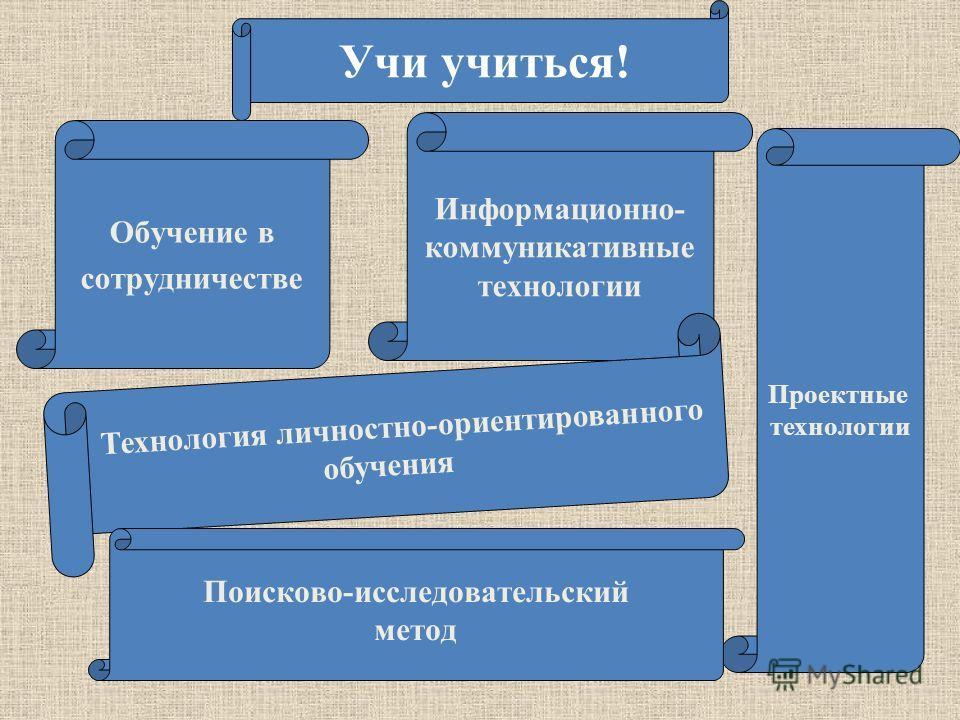 Учи учиться! Обучение в сотрудничестве Информационно- коммуникативные технологии Проектные технологии Технология личностно-ориентированного обучения Поисково-исследовательский метод