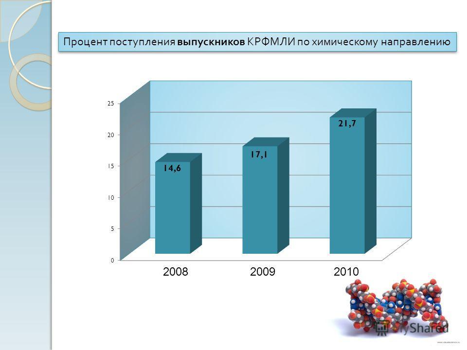Процент поступления выпускников КРФМЛИ по химическому направлению 2008 20092010