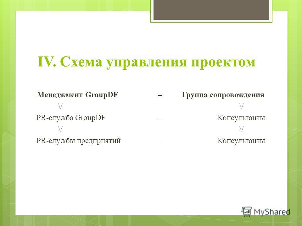 IV. Схема управления проектом Менеджмент GroupDF – Группа сопровождения \/ PR-служба GroupDF – Консультанты \/ PR-службы предприятий – Консультанты