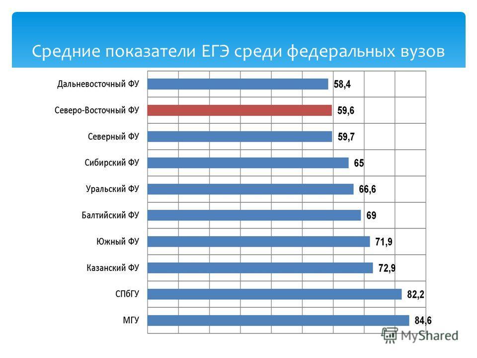 Средние показатели ЕГЭ среди федеральных вузов