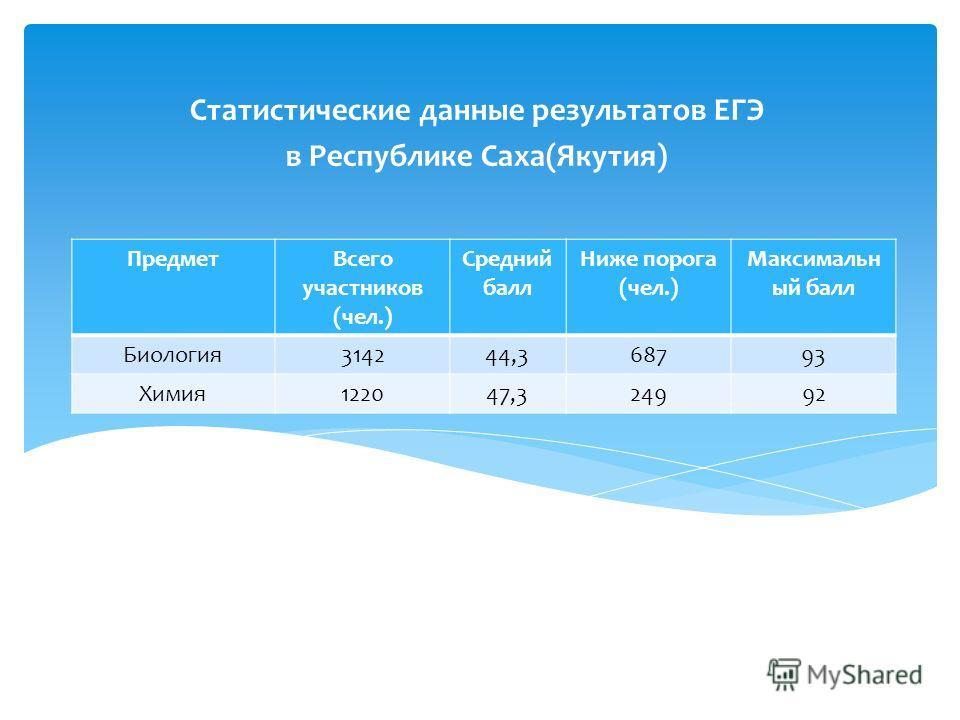 Статистические данные результатов ЕГЭ в Республике Саха(Якутия) ПредметВсего участников (чел.) Средний балл Ниже порога (чел.) Максимальн ый балл Биология314244,368793 Химия122047,324992