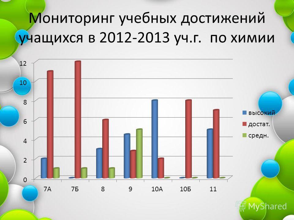 Мониторинг учебных достижений учащихся в 2012-2013 уч.г. по химии