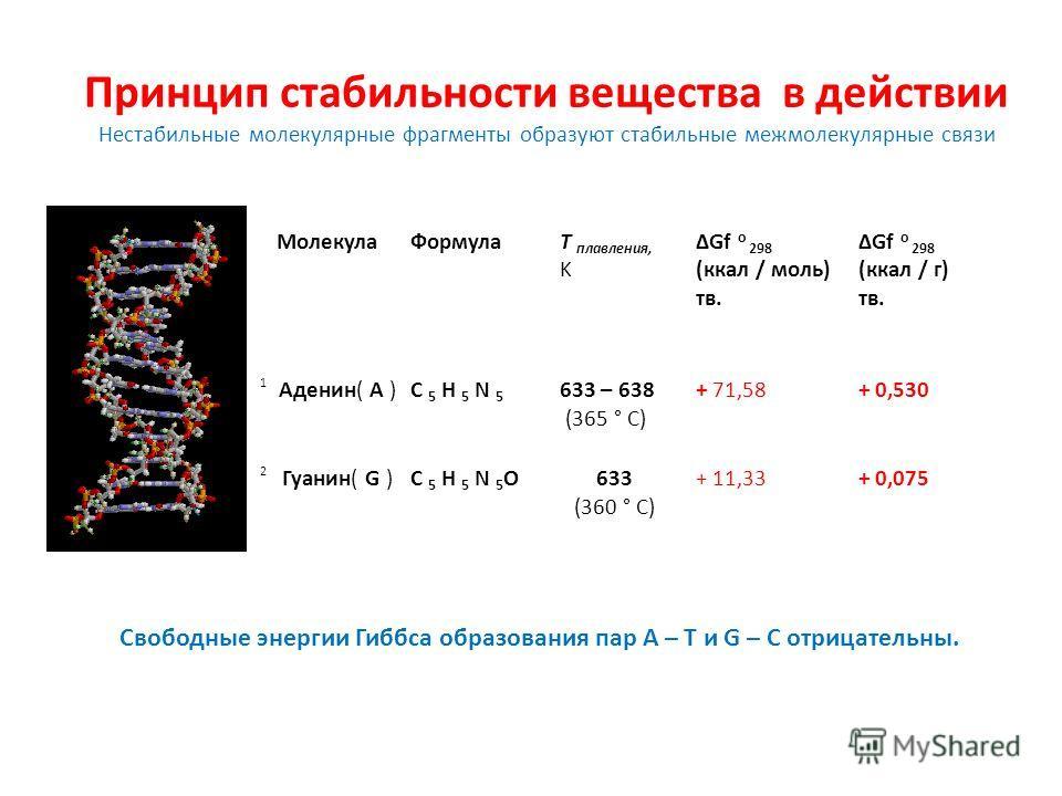 Принцип стабильности вещества в действии Нестабильные молекулярные фрагменты образуют стабильные межмолекулярные связи Молекула Формула Т плавления, K ΔGf о 298 (ккал / моль) тв. ΔGf о 298 (ккал / г) тв. 1 Аденин( А )C 5 H 5 N 5 633 – 638 (365 ° C) +