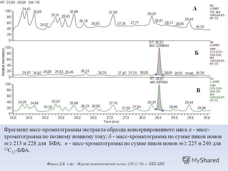 Фрагмент масс-хроматограммы экстракта образца консервированного мяса а - масс- хроматограмма по полному ионному току; б - масс-хроматограмма по сумме пиков ионов m/z 213 и 228 для БФА; в - масс-хроматограмма по сумме пиков ионов m/z 225 и 240 для 13