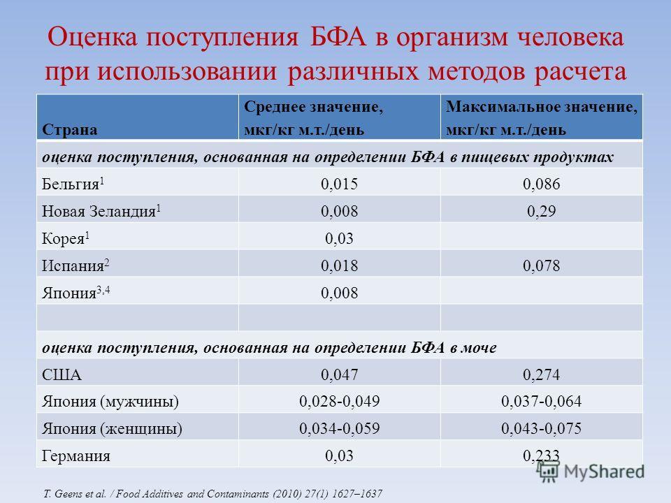 Оценка поступления БФА в организм человека при использовании различных методов расчета Страна Среднее значение, мкг/кг м.т./день Максимальное значение, мкг/кг м.т./день оценка поступления, основанная на определении БФА в пищевых продуктах Бельгия 1 0