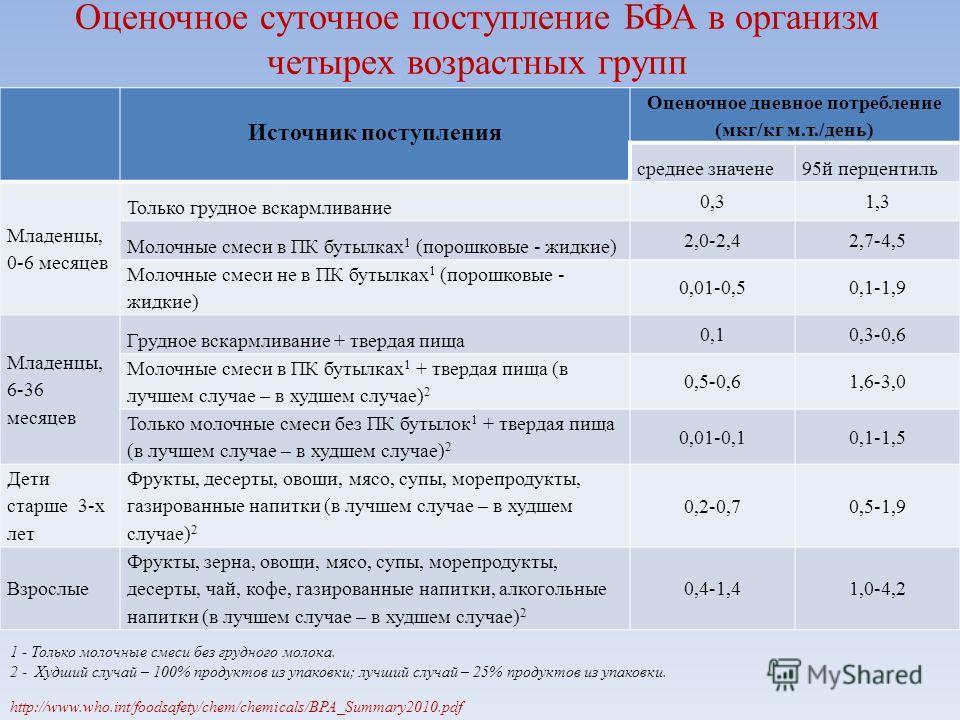 Оценочное суточное поступление БФА в организм четырех возрастных групп Источник поступления Оценочное дневное потребление (мкг/кг м.т./день) среднее значене95й перцентиль Младенцы, 0-6 месяцев Только грудное вскармливание 0,31,3 Молочные смеси в ПК б