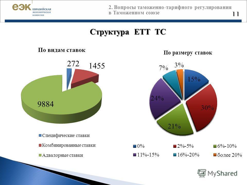 Структура ЕТТ ТС 11 2. Вопросы таможенно-тарифного регулирования в Таможенном союзе