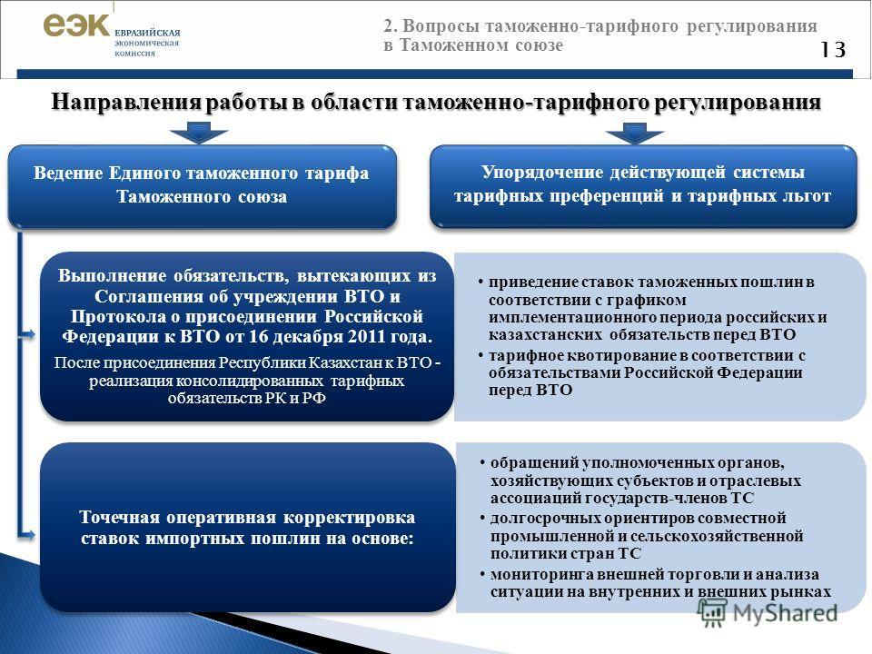 Направления работы в области таможенно-тарифного регулирования приведение ставок таможенных пошлин в соответствии с графиком имплементационного периода российских и казахстанских обязательств перед ВТО тарифное квотирование в соответствии с обязатель